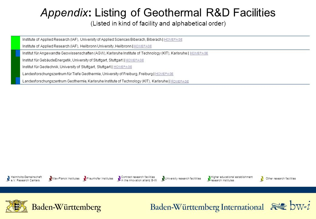 Appendix: Listing of Geothermal R&D Facilities (Listed in kind of facility and alphabetical order) Institute of Applied Research (IAF), University of Applied Sciences Biberach, Biberach | H OMEPAGEH OMEPAGE Institute of Applied Research (IAF), Heilbronn University, Heilbronn | H OMEPAGEH OMEPAGE Institut für Angewandte Geowissenschaften (AGW), Karlsruhe Institute of Technology (KIT), Karlsruhe | H OMEPAGEH OMEPAGE Institut für GebäudeEnergetik, University of Stuttgart, Stuttgart | H OMEPAGEH OMEPAGE Institut für Geotechnik, University of Stuttgart, Stuttgart | H OMEPAGEH OMEPAGE Landesforschungszentrum für Tiefe Geothermie, University of Freiburg, Freiburg | H OMEPAGEH OMEPAGE Landesforschungszentrum Geothermie, Karlsruhe Institute of Technology (KIT), Karlsruhe | H OMEPAGEH OMEPAGE Helmholtz-Gemeinschaft e.V.