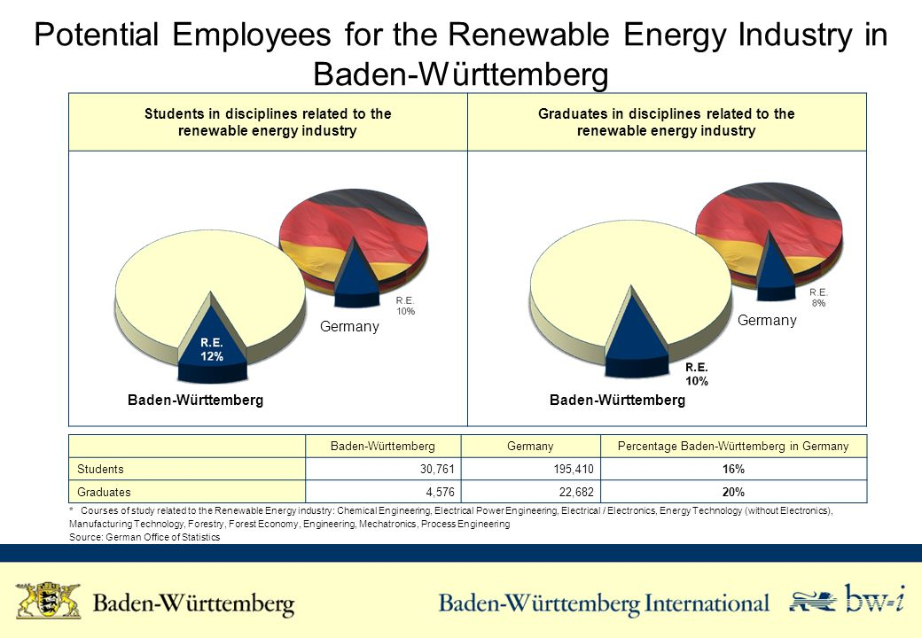 Students in disciplines related to the renewable energy industry Graduates in disciplines related to the renewable energy industry Potential Employees for the Renewable Energy Industry in Baden-Württemberg Baden-WürttembergGermanyPercentage Baden-Württemberg in Germany Students 30,761195,410 16% Graduates 4,576 22,682 20% * Courses of study related to the Renewable Energy industry: Chemical Engineering, Electrical Power Engineering, Electrical / Electronics, Energy Technology (without Electronics), Manufacturing Technology, Forestry, Forest Economy, Engineering, Mechatronics, Process Engineering Source: German Office of Statistics Baden-Württemberg Germany