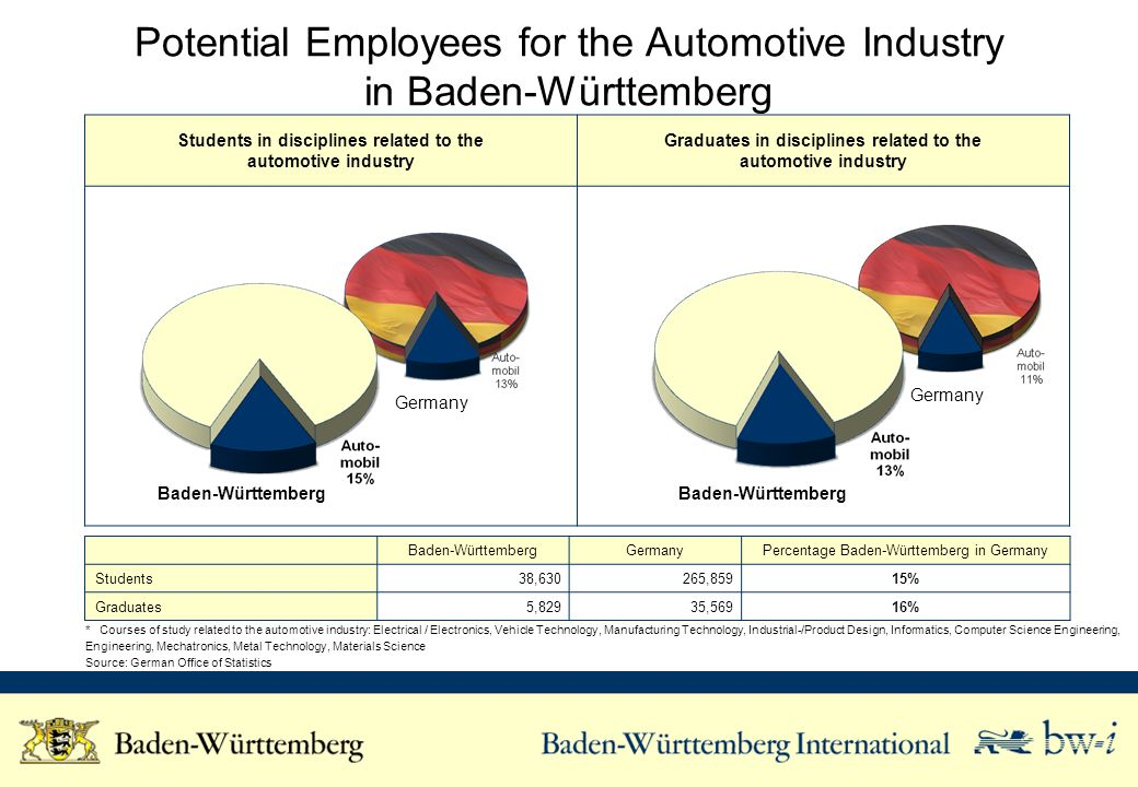 Students in disciplines related to the automotive industry Graduates in disciplines related to the automotive industry Potential Employees for the Automotive Industry in Baden-Württemberg Baden-WürttembergGermanyPercentage Baden-Württemberg in Germany Students 38, ,85915% Graduates 5,82935,569 16% * Courses of study related to the automotive industry: Electrical / Electronics, Vehicle Technology, Manufacturing Technology, Industrial-/Product Design, Informatics, Computer Science Engineering, Engineering, Mechatronics, Metal Technology, Materials Science Source: German Office of Statistics Baden-Württemberg Germany