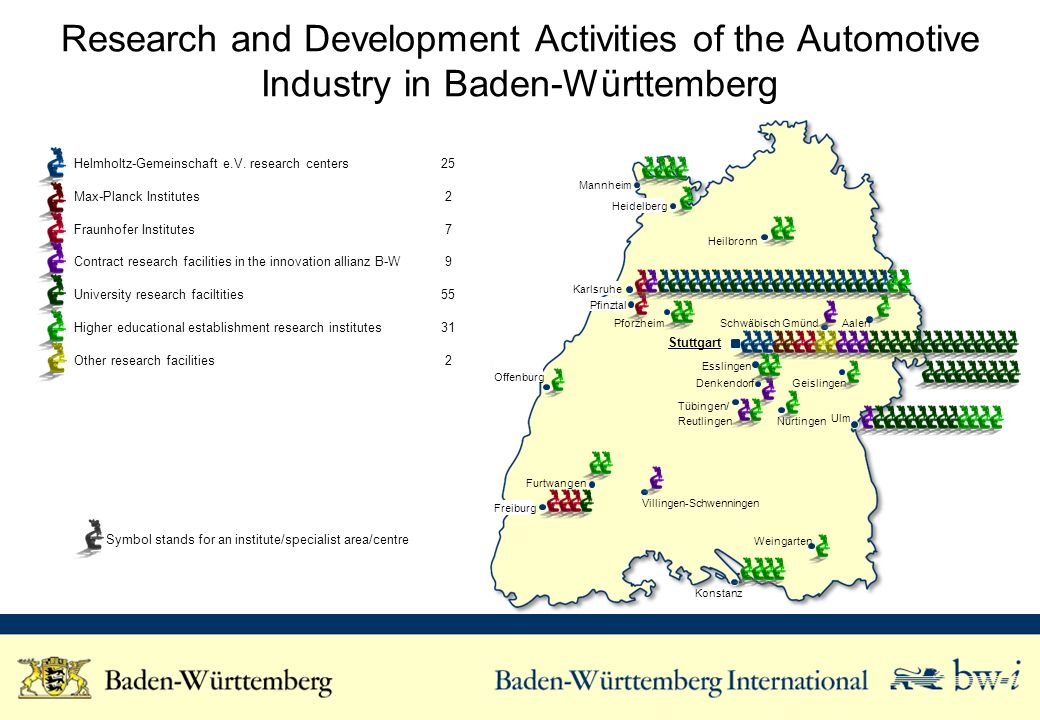 Research and Development Activities of the Automotive Industry in Baden-Württemberg Helmholtz-Gemeinschaft e.V.