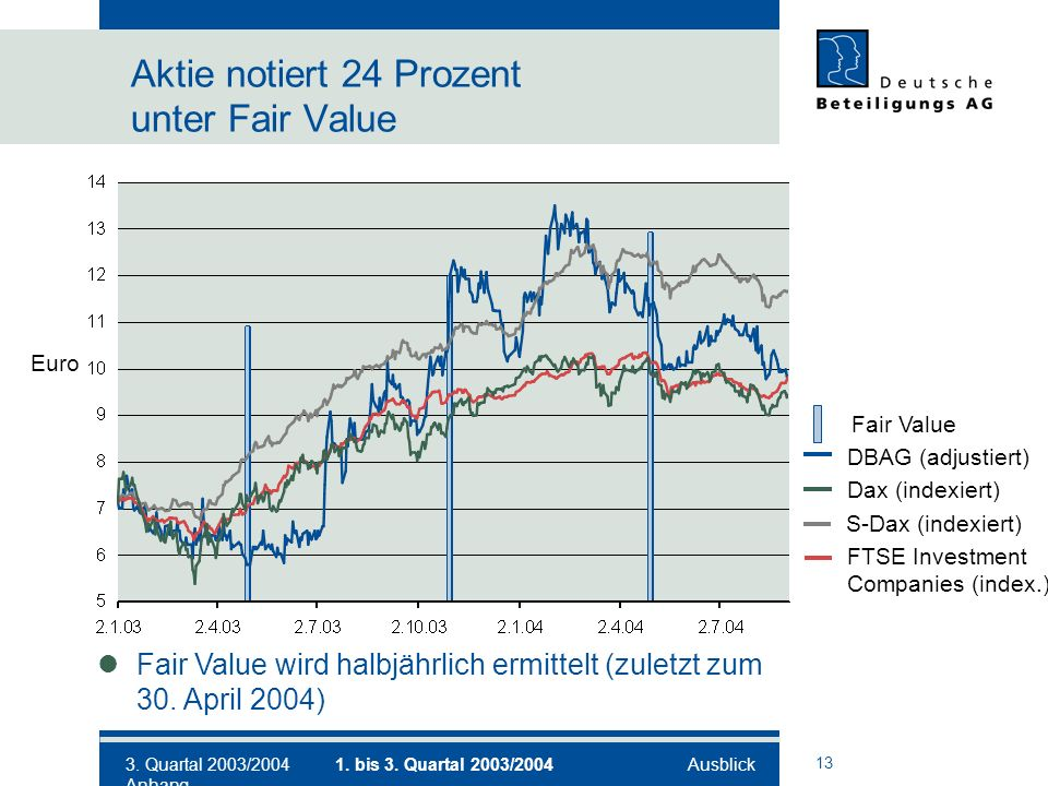 13 Aktie notiert 24 Prozent unter Fair Value S-Dax (indexiert) DBAG (adjustiert) Dax (indexiert) FTSE Investment Companies (index.) Euro Fair Value Fair Value wird halbjährlich ermittelt (zuletzt zum 30.