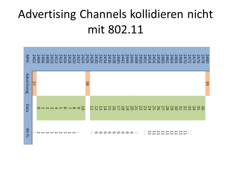 Advertising Channels kollidieren nicht mit