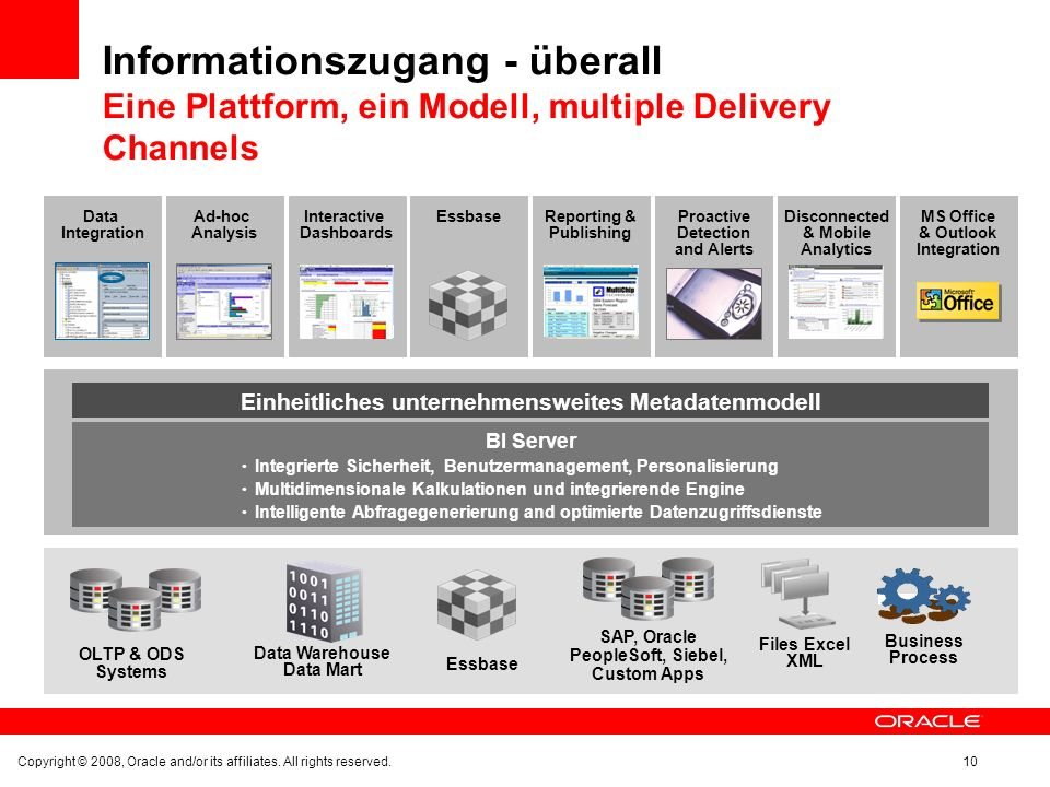 Informationszugang - überall Eine Plattform, ein Modell, multiple Delivery Channels Data Warehouse Data Mart SAP, Oracle PeopleSoft, Siebel, Custom Apps Files Excel XML Business Process Essbase Einheitliches unternehmensweites Metadatenmodell Data Integration Ad-hoc Analysis Interactive Dashboards EssbaseReporting & Publishing Proactive Detection and Alerts Disconnected & Mobile Analytics MS Office & Outlook Integration OLTP & ODS Systems BI Server Integrierte Sicherheit, Benutzermanagement, Personalisierung Multidimensionale Kalkulationen und integrierende Engine Intelligente Abfragegenerierung and optimierte Datenzugriffsdienste Copyright © 2008, Oracle and/or its affiliates.