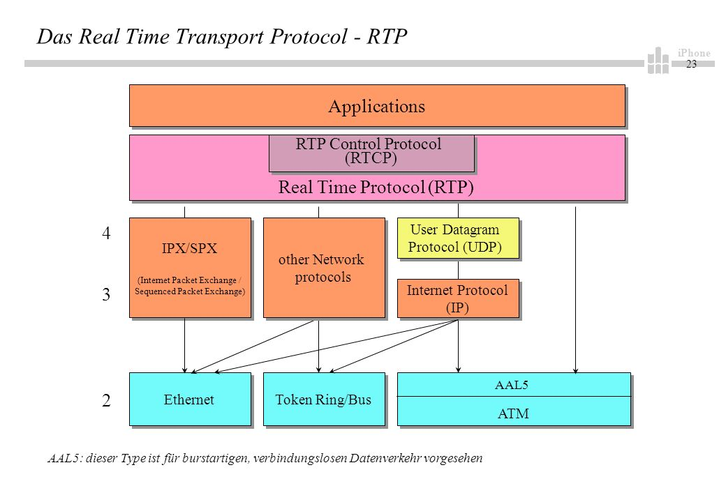 iPhone 23 Das Real Time Transport Protocol - RTP Applications Real Time Protocol (RTP) RTP Control Protocol (RTCP) RTP Control Protocol (RTCP) User Datagram Protocol (UDP) User Datagram Protocol (UDP) Internet Protocol (IP) Internet Protocol (IP) Ethernet Token Ring/Bus 4 3 2 IPX/SPX (Internet Packet Exchange / Sequenced Packet Exchange) IPX/SPX (Internet Packet Exchange / Sequenced Packet Exchange) ATM AAL5 AAL5: dieser Type ist für burstartigen, verbindungslosen Datenverkehr vorgesehen other Network protocols other Network protocols