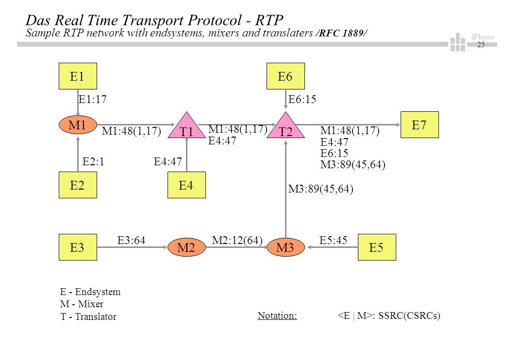 iPhone 25 Das Real Time Transport Protocol - RTP Sample RTP network with endsystems, mixers and translaters /RFC 1889/ E1 E2 E3 E6 E4 E7 M1 M2M3 E5 T1T2 E1:17 E2:1 E3:64M2:12(64)E5:45 M3:89(45,64) E4:47 M1:48(1,17) E4:47 M1:48(1,17) E4:47 E6:15 M3:89(45,64) E6:15 E - Endsystem M - Mixer T - Translator Notation: : SSRC(CSRCs)