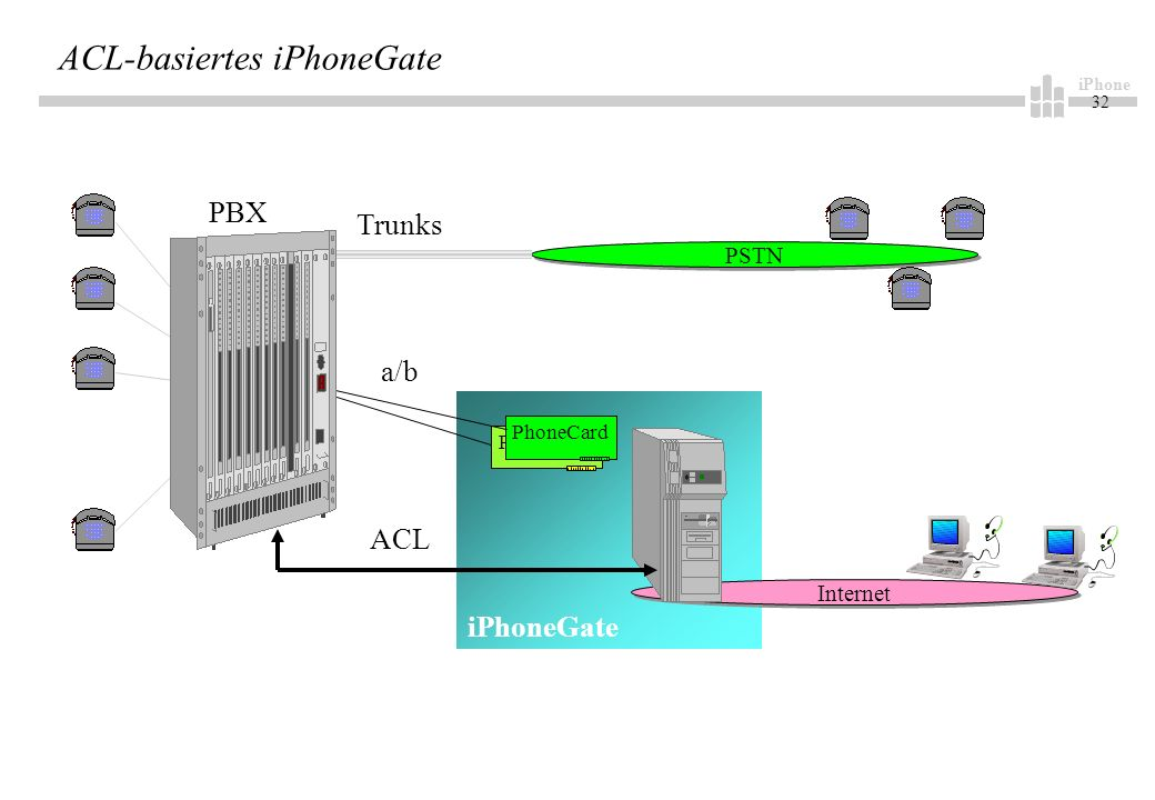 iPhone 32 ACL-basiertes iPhoneGate Internet PhoneCard a/b PSTN Trunks PBX iPhoneGate ACL