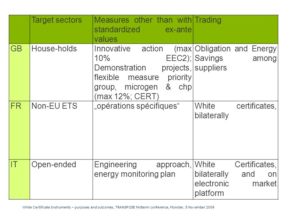 Target sectorsMeasures other than with standardized ex-ante values Trading GBHouse-holdsInnovative action (max 10% EEC2); Demonstration projects, flexible measure priority group, microgen & chp (max 12%; CERT) Obligation and Energy Savings among suppliers FRNon-EU ETSopérations spécifiquesWhite certificates, bilaterally ITOpen-endedEngineering approach, energy monitoring plan White Certificates, bilaterally and on electronic market platform White Certificate Instruments – purposes and outcomes, TRANSPOSE Midterm conference, Münster, 5 November 2009