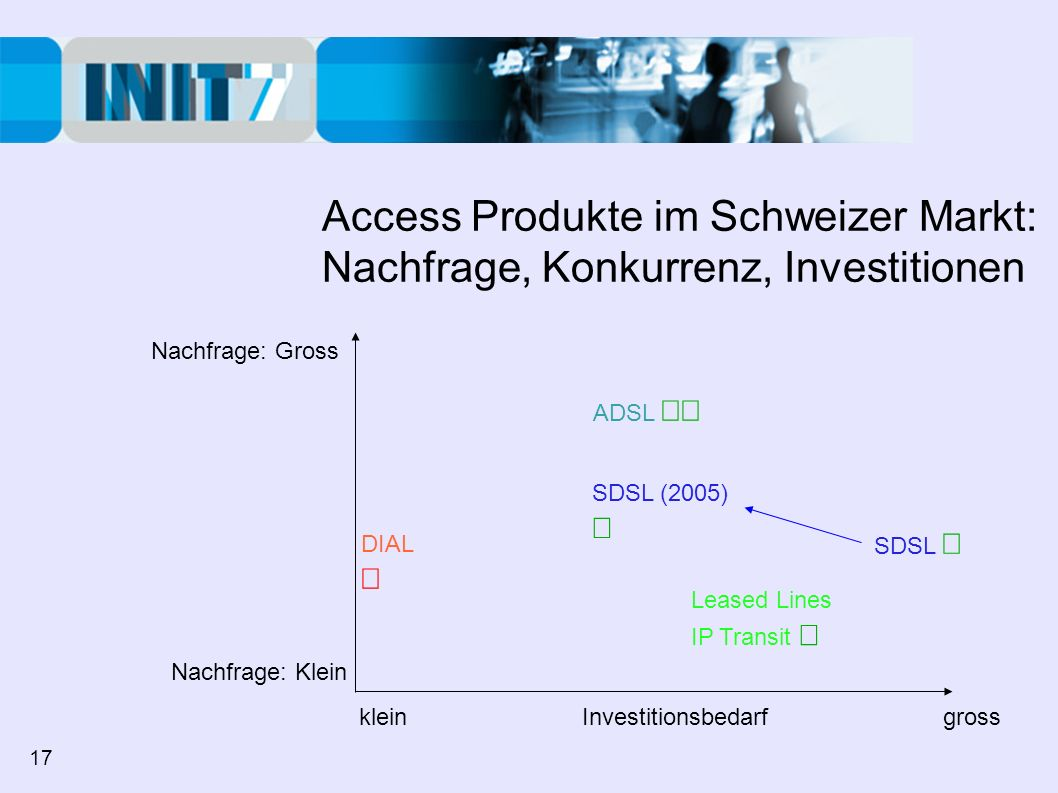 Access Produkte im Schweizer Markt: Nachfrage, Konkurrenz, Investitionen Nachfrage: Gross Nachfrage: Klein klein Investitionsbedarf gross ADSL DIAL Leased Lines IP Transit SDSL SDSL (2005) 17