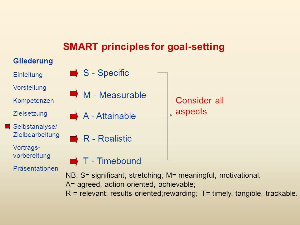 SMART principles for goal-setting S - Specific M - Measurable A - Attainable R - Realistic T - Timebound Consider all aspects Gliederung Einleitung Vorstellung Kompetenzen Zielsetzung Selbstanalyse/ Zielbearbeitung Vortrags- vorbereitung Präsentationen NB: S= significant; stretching; M= meaningful, motivational; A= agreed, action-oriented, achievable; R = relevant; results-oriented;rewarding; T= timely, tangible, trackable.