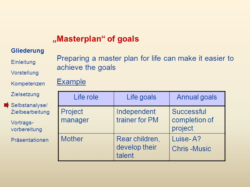 Masterplan of goals Preparing a master plan for life can make it easier to achieve the goals Example Life roleLife goalsAnnual goals Project manager Independent trainer for PM Successful completion of project MotherRear children, develop their talent Luise- A.