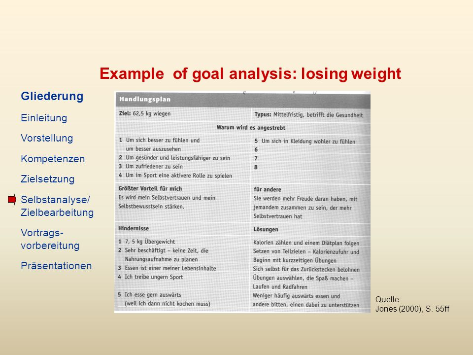 Example of goal analysis: losing weight Quelle: Jones (2000), S.