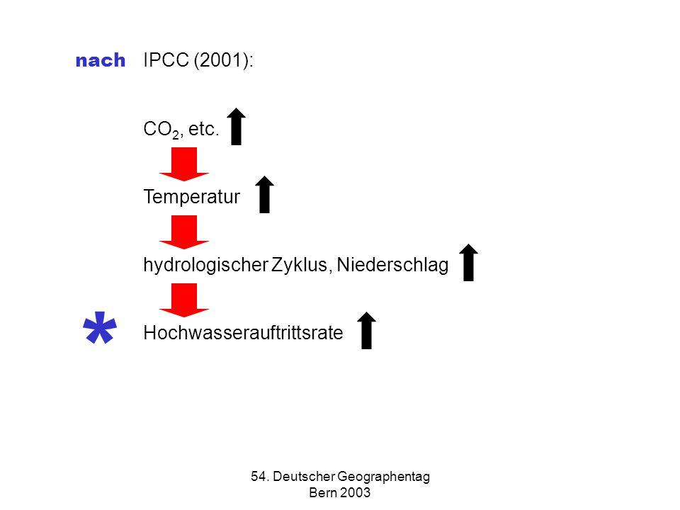 54. Deutscher Geographentag Bern 2003 nach IPCC (2001): CO 2, etc.