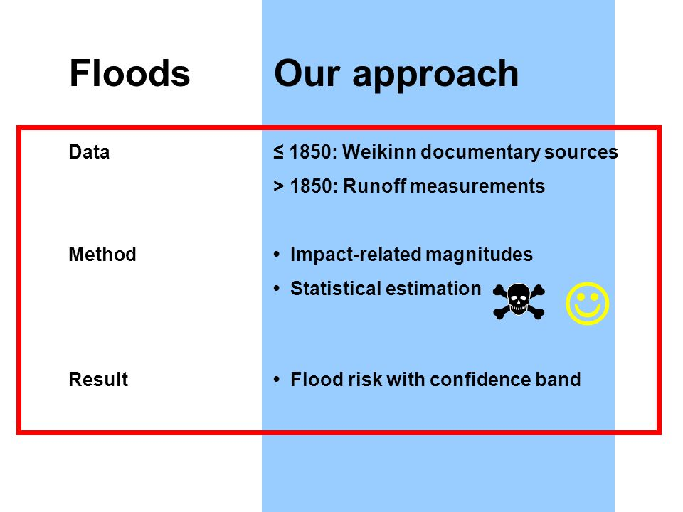 FloodsOur approach Data 1850: Weikinn documentary sources > 1850: Runoff measurements Method Impact-related magnitudes Statistical estimation Result Flood risk with confidence band
