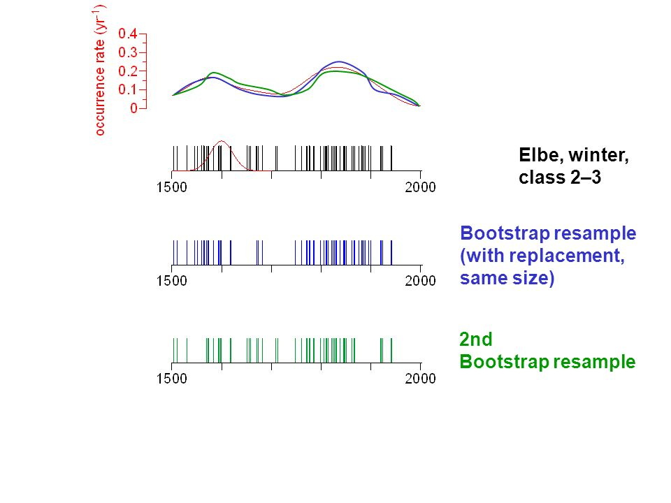 Elbe, winter, class 2–3 Bootstrap resample (with replacement, same size) 2nd Bootstrap resample