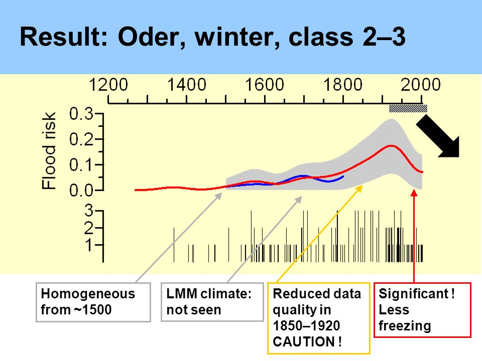 Result: Oder,winter, class 2–3 Homogeneous from ~1500 LMM climate: not seen Significant .