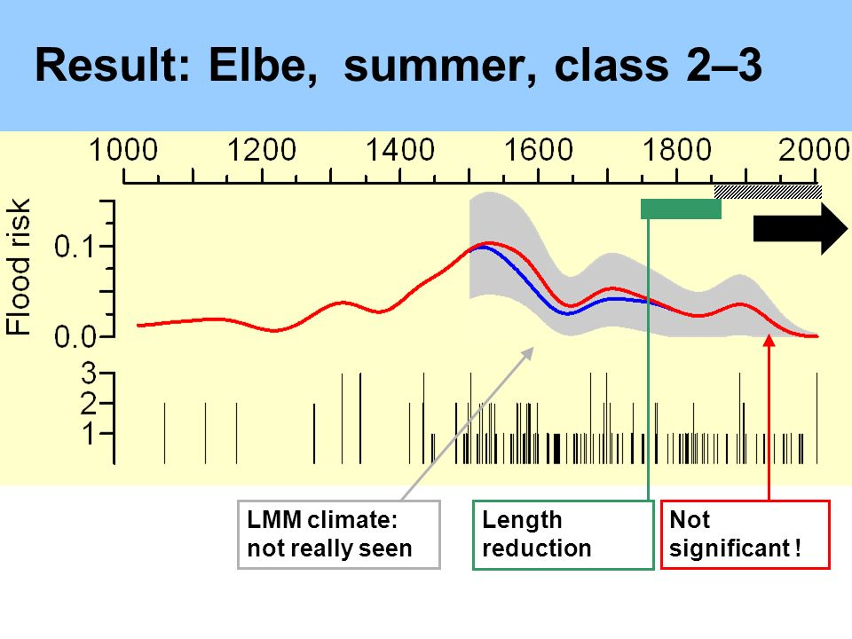 Result: Elbe, summer, class 2–3 LMM climate: not really seen Not significant ! Length reduction