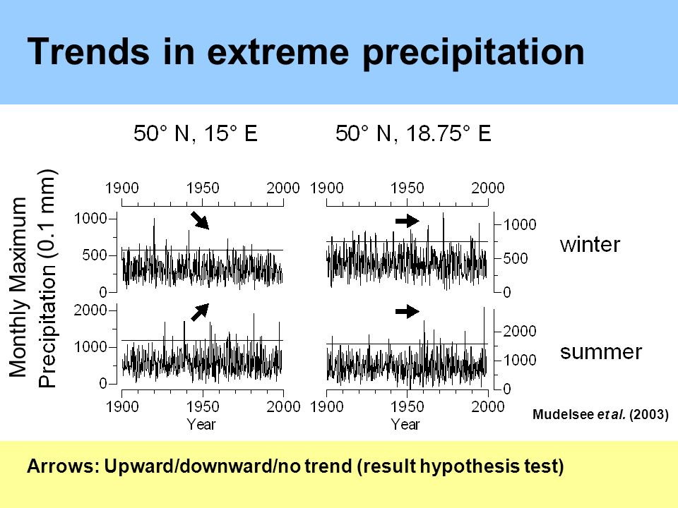 Trends in extreme precipitation Arrows: Upward/downward/no trend (result hypothesis test) Mudelsee et al.