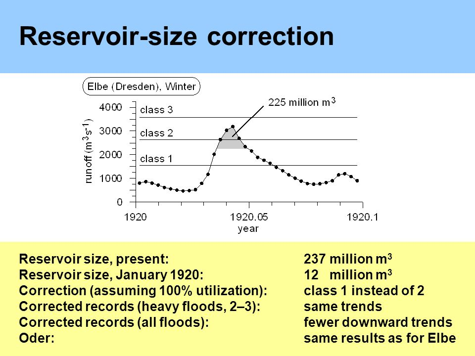 Reservoir-size correction Reservoir size, present:237 million m 3 Reservoir size, January 1920:12 million m 3 Correction (assuming 100% utilization):class 1 instead of 2 Corrected records (heavy floods, 2–3):same trends Corrected records (all floods):fewer downward trends Oder:same results as for Elbe