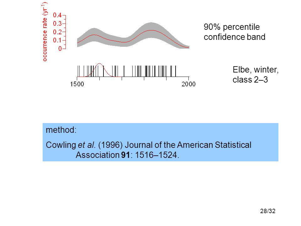 28/32 Elbe, winter, class 2–3 90% percentile confidence band method: Cowling et al.