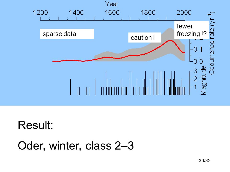 30/32 Result: Oder, winter, class 2–3 sparse data fewer freezing ! caution !