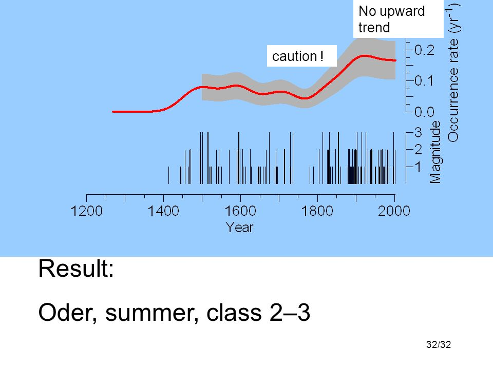 32/32 Result: Oder, summer, class 2–3 No upward trend caution !