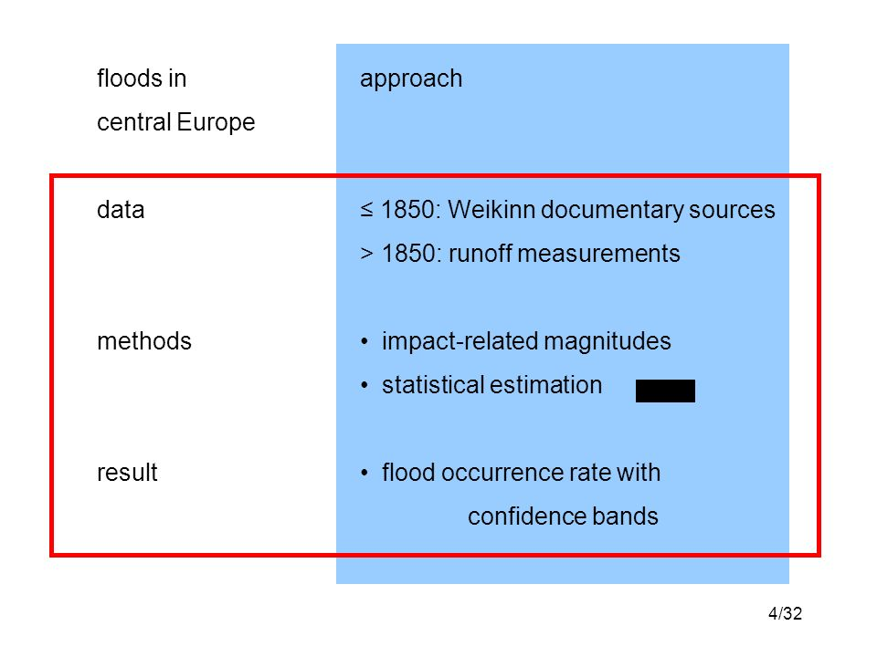 4/32 floods inapproach central Europe data 1850: Weikinn documentary sources > 1850: runoff measurements methods impact-related magnitudes statistical estimation result flood occurrence rate with confidence bands
