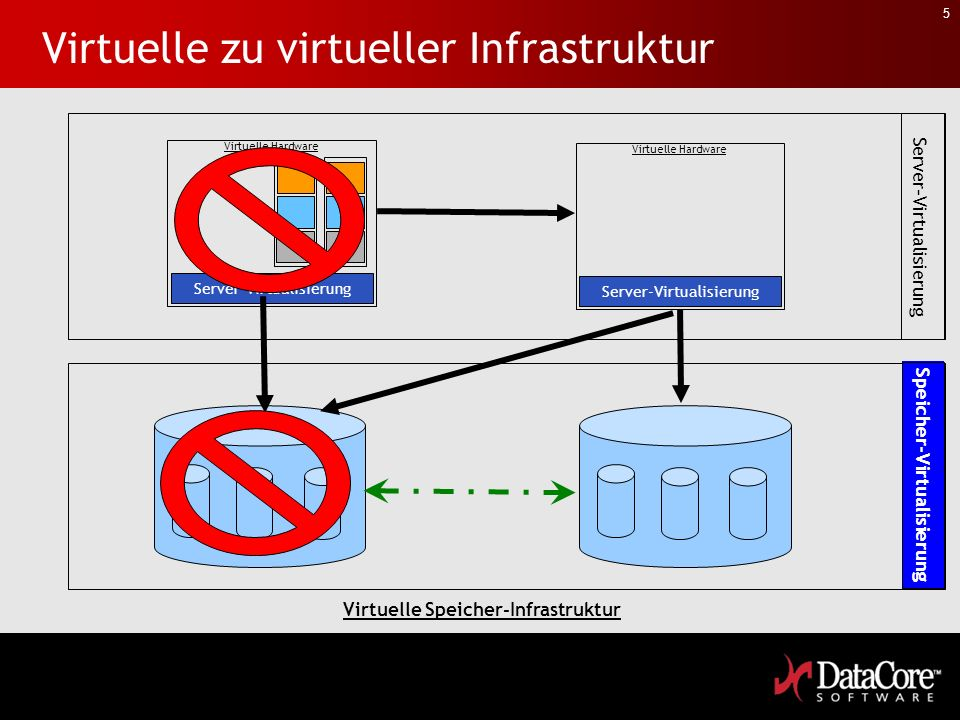 5 Server-Virtualisierung Virtuelle Hardware Virtuelle zu virtueller Infrastruktur Server-Virtualisierung Virtuelle Hardware Server-Virtualisierung Virtuelle Speicher-Infrastruktur Speicher-Virtualisierung