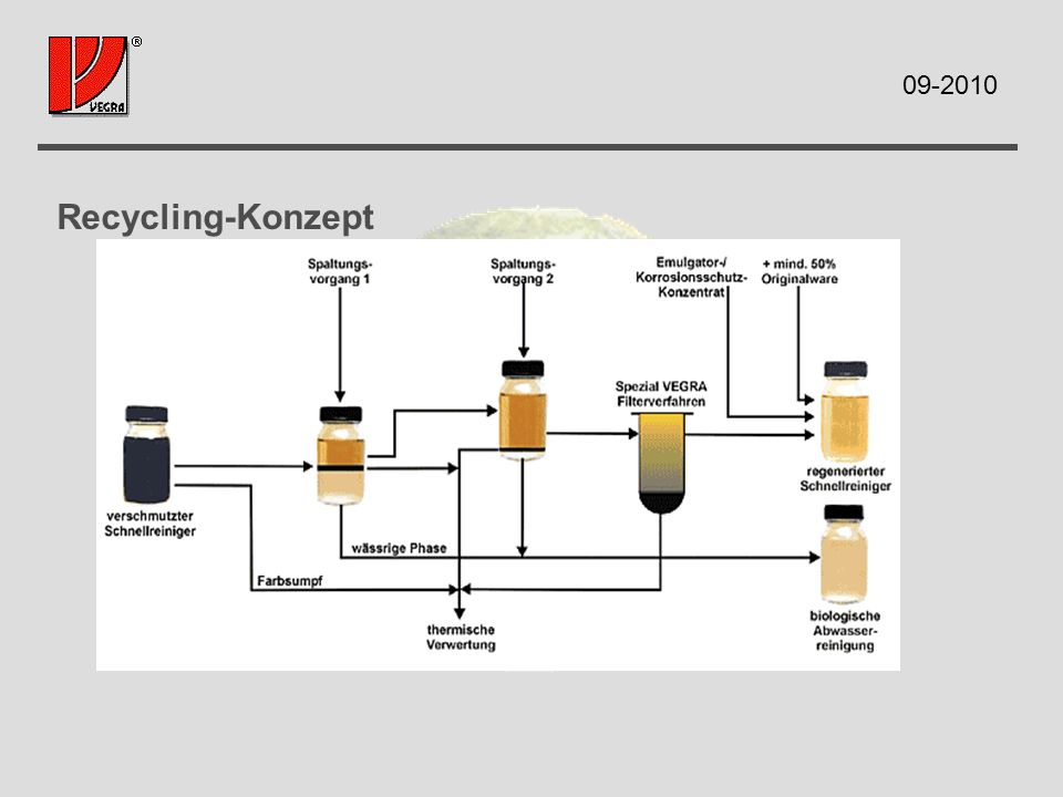 Recycling-Konzept