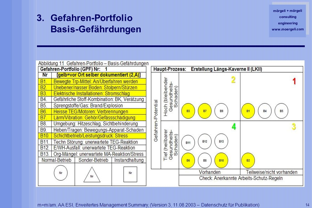 mörgeli + mörgeli consulting engineering www.moergeli.com m+m/am, AA ESI, Erweitertes Management Summary, (Version 3, 11.08.2003 – Datenschutz für Publikation) 14 3.Gefahren-Portfolio Basis-Gefährdungen