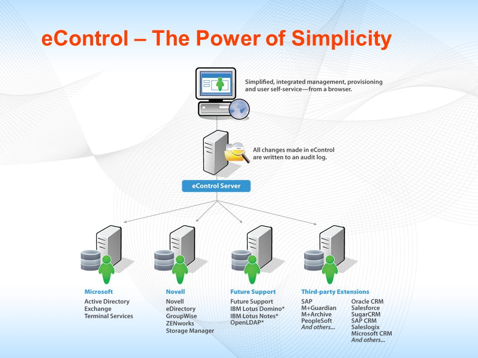 eControl – The Power of Simplicity