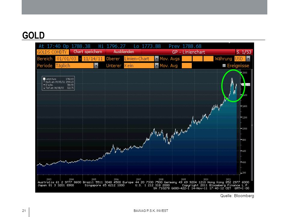 21 BAWAG P.S.K. INVEST GOLD Quelle: Bloomberg