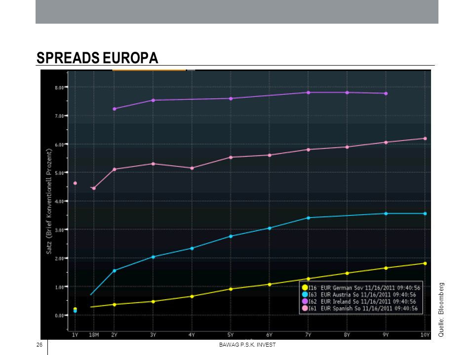 26 BAWAG P.S.K. INVEST SPREADS EUROPA Quelle: Bloomberg
