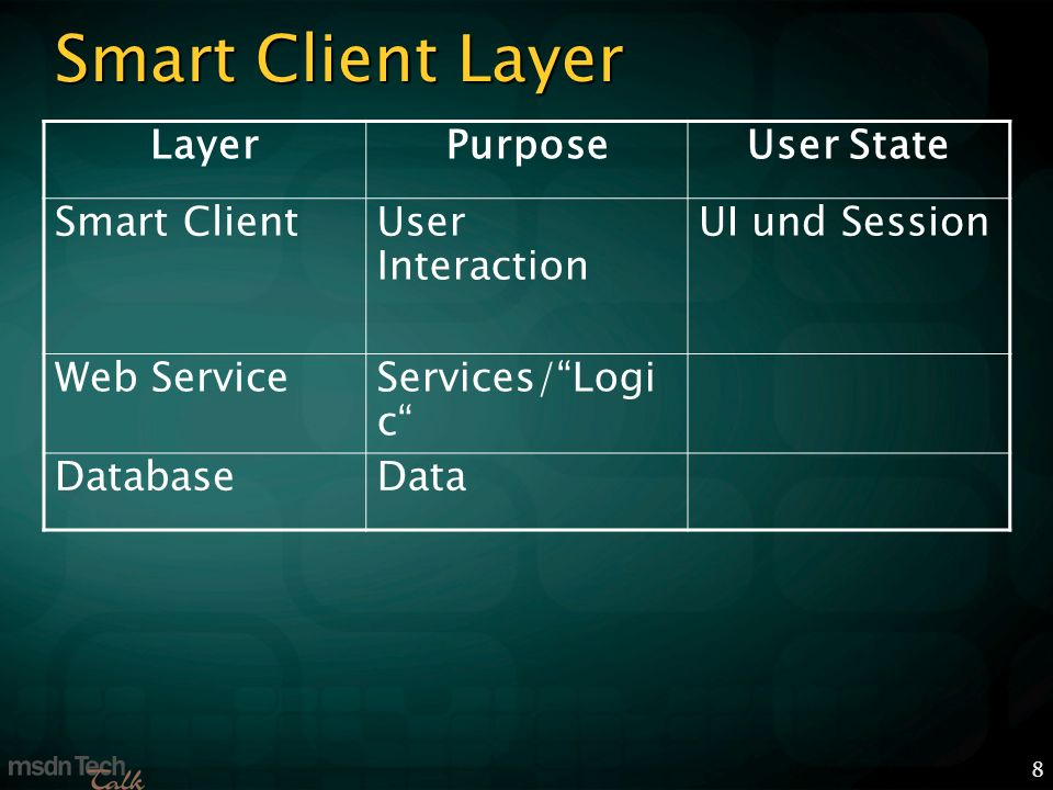 8 Smart Client Layer LayerPurposeUser State Smart Client User Interaction UI und Session Web Service Services/Logi c DatabaseData
