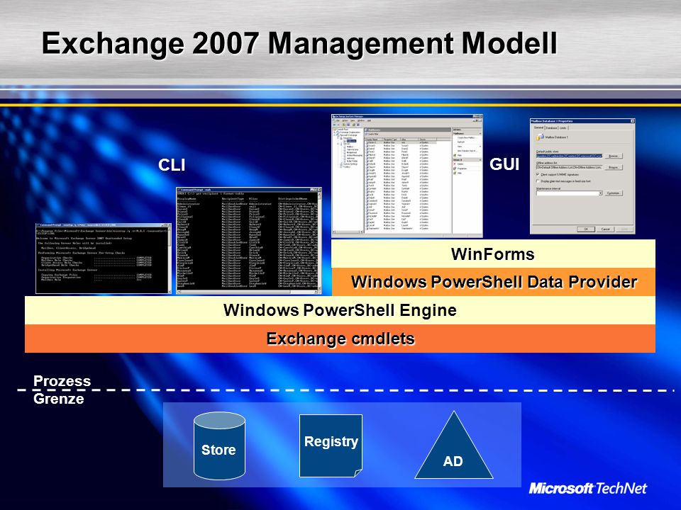 PowerShell Windows PowerShell Engine Exchange cmdlets AD Registry Store Prozess Grenze WinForms Windows PowerShell Data Provider CLI GUI Exchange 2007 Management Modell