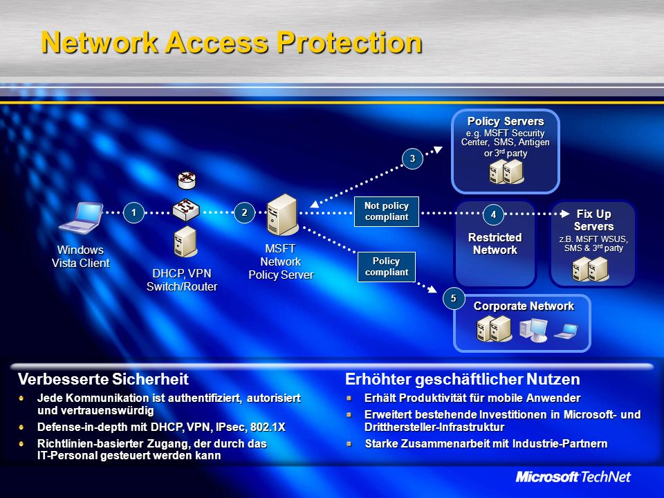 Network Access Protection 1 RestrictedNetwork MSFTNetwork Policy Server 3 Policy Servers e.g.