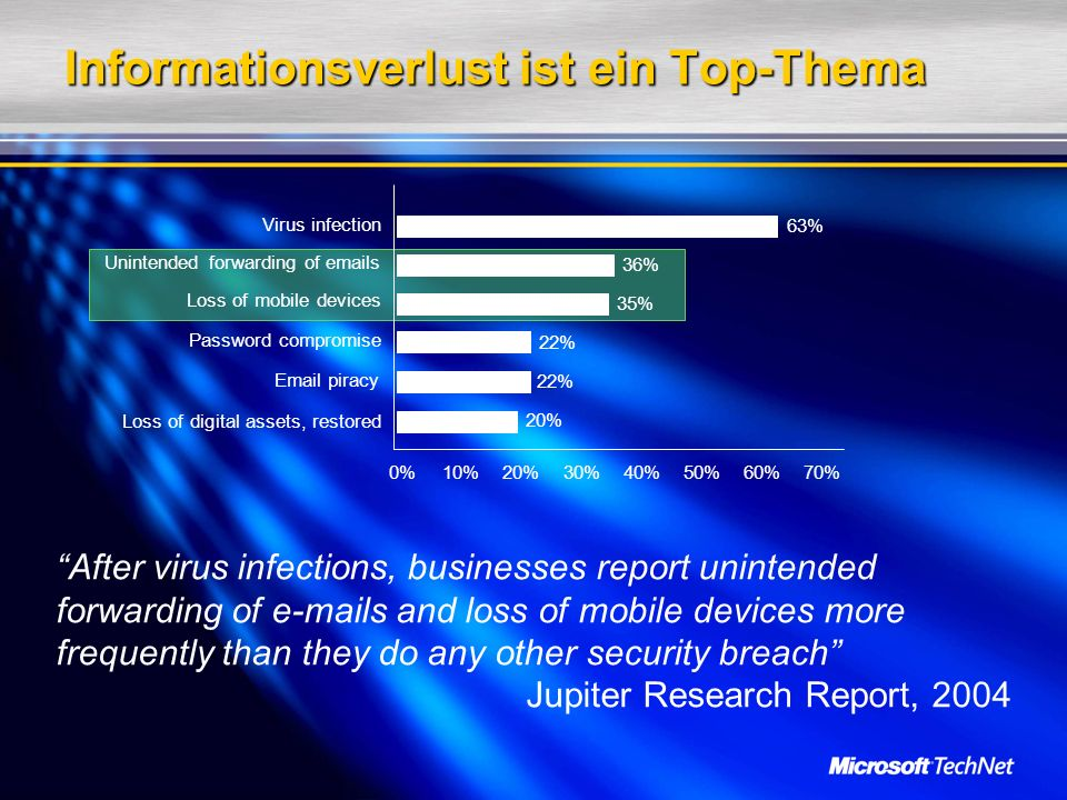 Informationsverlust ist ein Top-Thema After virus infections, businesses report unintended forwarding of  s and loss of mobile devices more frequently than they do any other security breach Jupiter Research Report, %10%20%30%40%50%60%70% Loss of digital assets, restored  piracy Password compromise Loss of mobile devices Unintended forwarding of  s 20% 22% 35% 36% 63% Virus infection