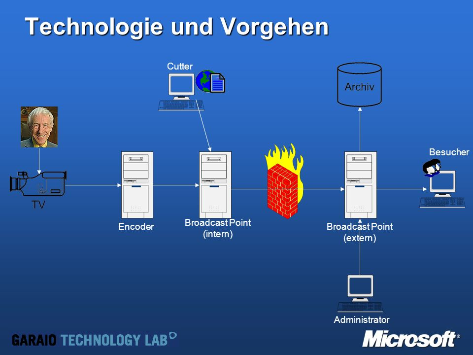 Technologie und Vorgehen Broadcast Point (intern) Broadcast Point (extern) Cutter Encoder Administrator Besucher