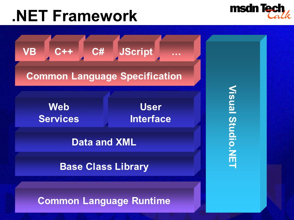 .NET Framework Base Class Library Common Language Specification Common Language Runtime Data and XML VBC++C# Visual Studio.NET Web Services JScript… User Interface