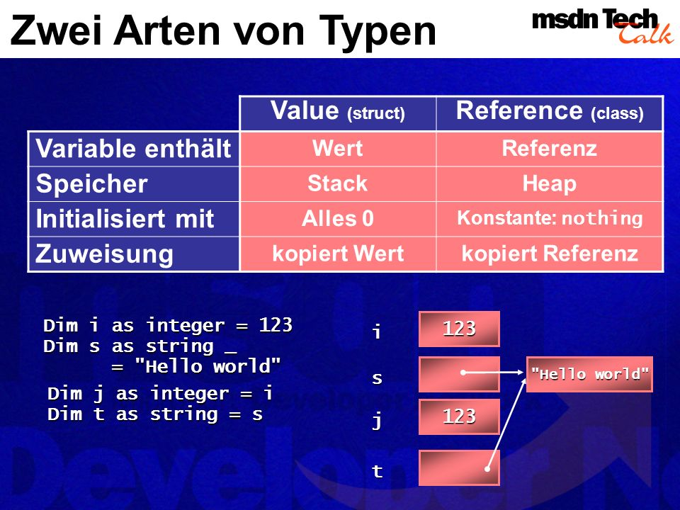 Zwei Arten von Typen Value (struct) Reference (class) Variable enthält WertReferenz Speicher StackHeap Initialisiert mit Alles 0 Konstante: nothing Zuweisung kopiert Wertkopiert Referenz Dim i as integer = 123 Dim s as string _ = Hello world 123 i s Hello world 123 j t Dim j as integer = i Dim t as string = s