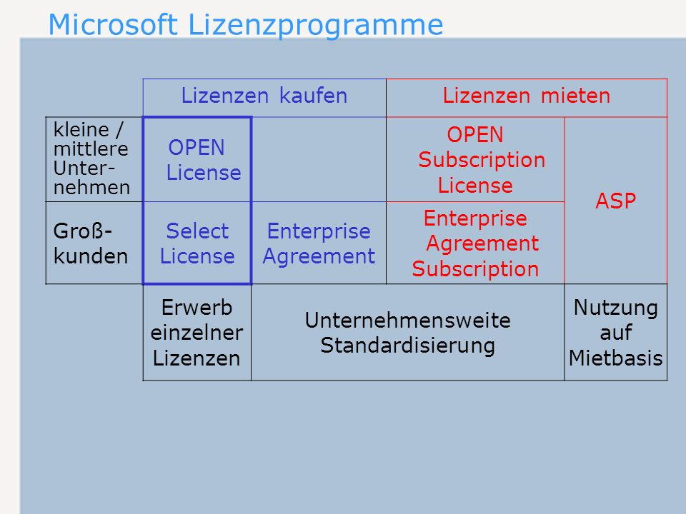 Microsoft Lizenzprogramme kleine / mittlere Unter- nehmen OPEN License OPEN Subscription License ASP Groß- kunden Select License Enterprise Agreement Enterprise Agreement Subscription Lizenzen kaufenLizenzen mieten Erwerb einzelner Lizenzen Unternehmensweite Standardisierung Nutzung auf Mietbasis