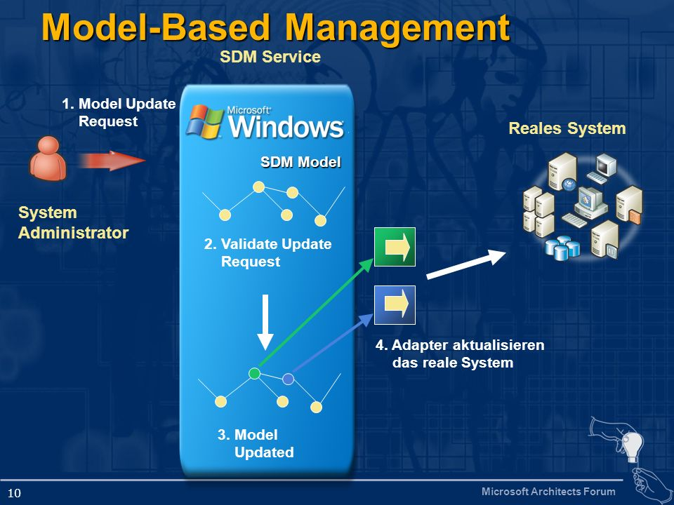 Microsoft Architects Forum 10 Model-Based Management Reales System 3.