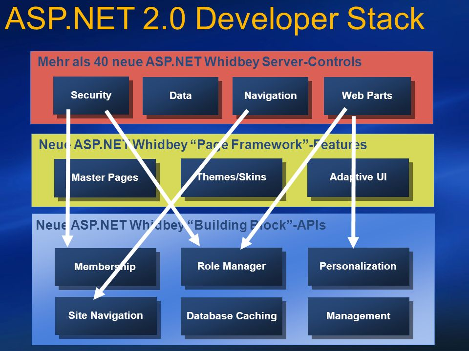 Neue ASP.NET Whidbey Building Block-APIs Membership Role Manager Personalization Site Navigation Database Caching Management ASP.NET 2.0 Developer Stack Neue ASP.NET Whidbey Page Framework-Features Master Pages Themes/Skins Adaptive UI Mehr als 40 neue ASP.NET Whidbey Server-Controls Security Web Parts Data Navigation