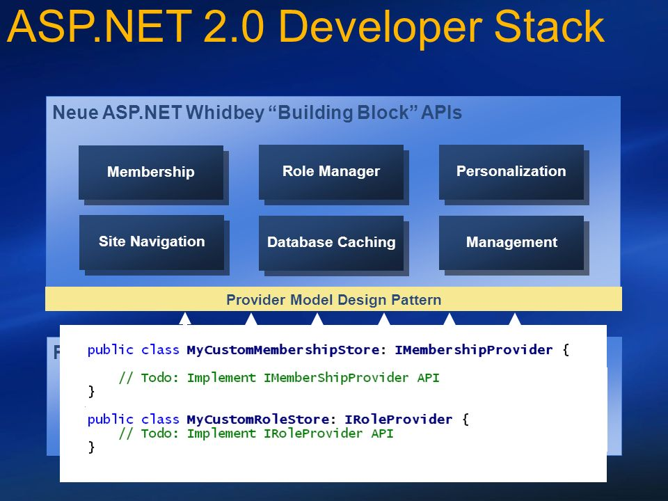 Provider Neue ASP.NET Whidbey Building Block APIs Membership Windows SQL Server Custom Role Manager Personalization Site Navigation Database Caching Management Provider Model Design Pattern JET (Access) ASP.NET 2.0 Developer Stack