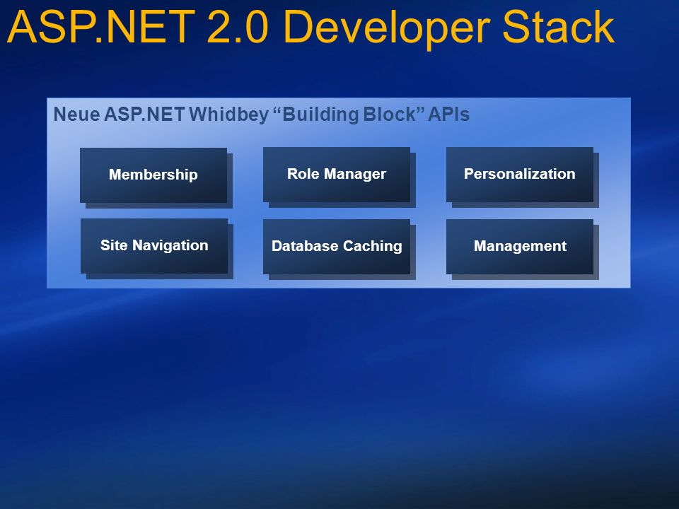 Neue ASP.NET Whidbey Building Block APIs Membership Role Manager Personalization Site Navigation Database Caching Management ASP.NET 2.0 Developer Stack