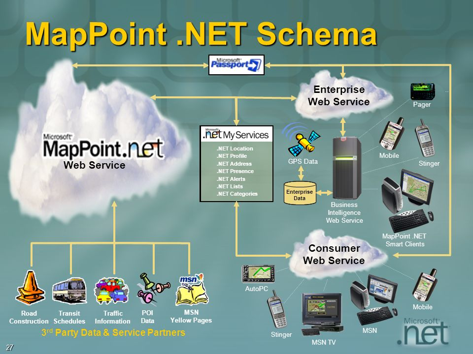 27.NET Location.NET Profile.NET Address.NET Presence.NET Alerts.NET Lists.NET Categories Web Service MapPoint.NET Schema Consumer Web Service Enterprise Web Service Enterprise Data Road Construction Transit Schedules Traffic Information MSN Yellow Pages 3 rd Party Data & Service Partners POI Data Mobile Stinger MapPoint.NET Smart Clients AutoPC Business Intelligence Web Service MSN Stinger Mobile Pager MSN TV GPS Data