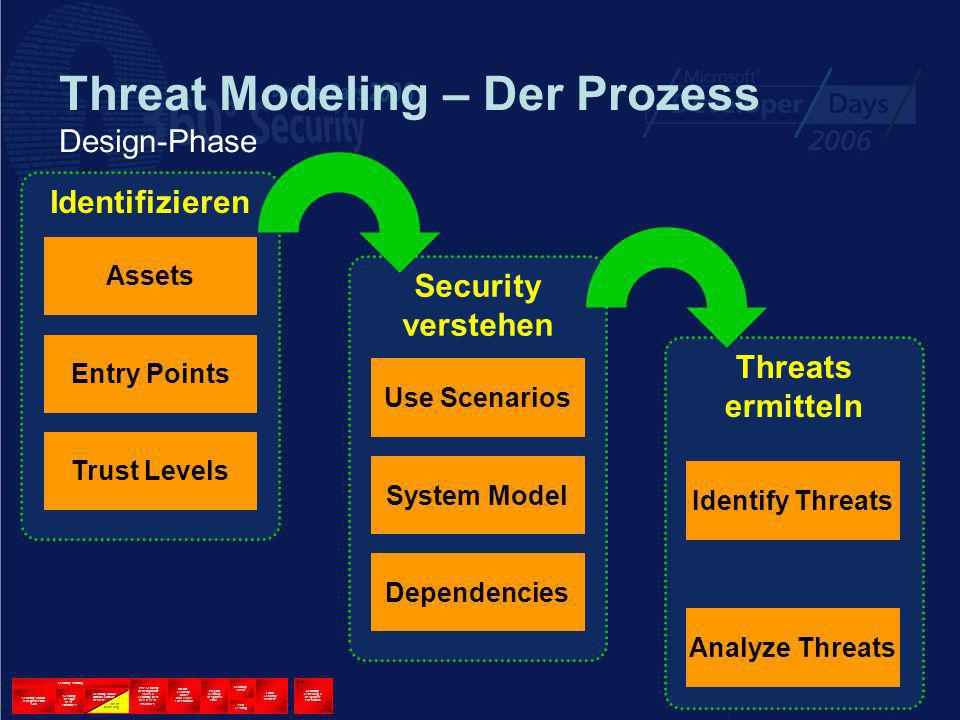 Threat Modeling – Der Prozess Design-Phase Security Training Security Kickoff & Register with SWI Security Design Best Practices Security Arch & Attack Surface Review Use Security Development Tools & Security Best Dev & Test Practices Create Security Docs and Tools For Product Prepare Security Response Plan Security Push Pen Testing Final Security Review Security Servicing & Response Execution Threat Modeling Threats ermitteln Identifizieren Assets Entry Points Trust Levels Security verstehen Use Scenarios System Model Dependencies Identify Threats Analyze Threats