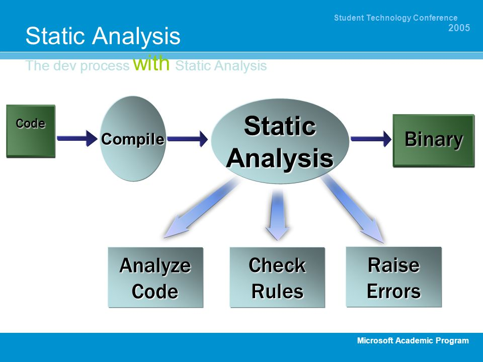 Microsoft Academic Program Student Technology Conference 2005 Static Analysis The dev process with Static Analysis Code Compile StaticAnalysis AnalyzeCodeCheckRulesRaiseErrors Binary