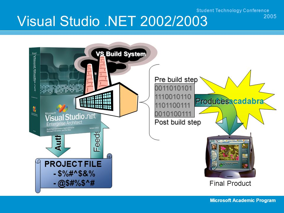 Microsoft Academic Program Student Technology Conference 2005 Authors PROJECT FILE - $%#^$&% Abracadabra Feeds Visual Studio.NET 2002/2003 VS Build System Produces Final Product Pre build step Post build step