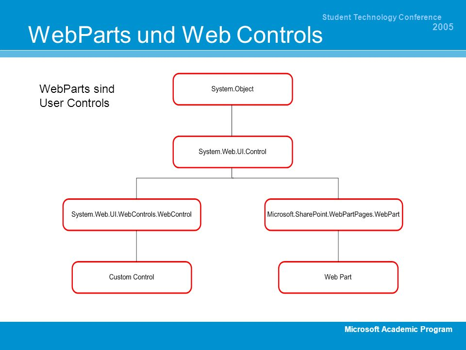 Microsoft Academic Program Student Technology Conference 2005 WebParts und Web Controls WebParts sind User Controls