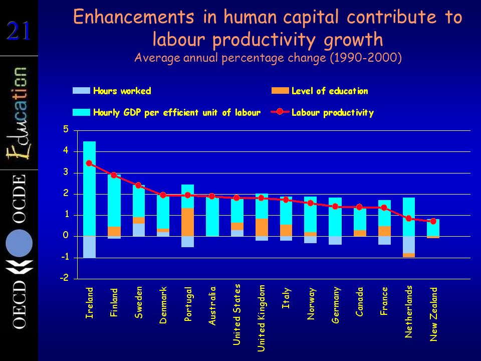 Enhancements in human capital contribute to labour productivity growth Average annual percentage change ( )